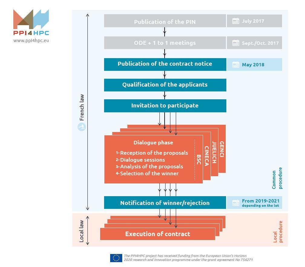 PPI4HPC starts its joint procurement process | PPI4HPC